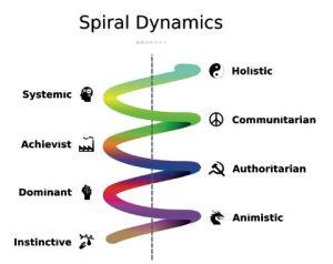 Volgens de theorie van Spiral Dynamics bereikt de mens een hoger niveau door middel van spirituele groei via een 'spiralend proces'.